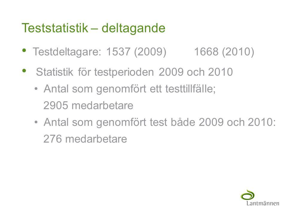 Teststatistik – deltagande