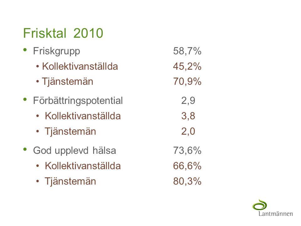 Frisktal 2010 Friskgrupp 58,7% Kollektivanställda 45,2%