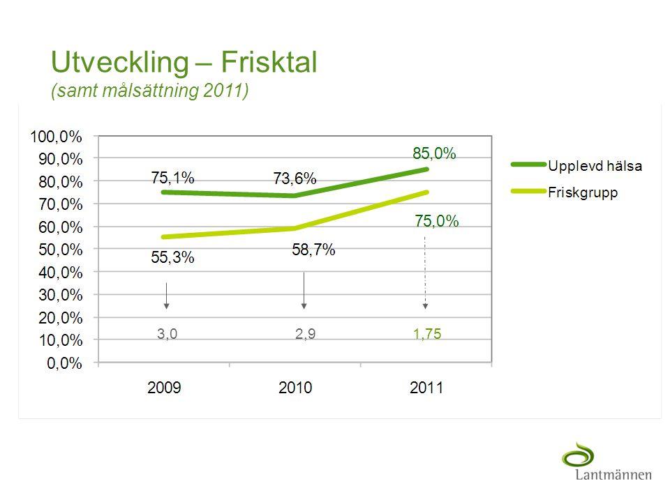 Utveckling – Frisktal (samt målsättning 2011)