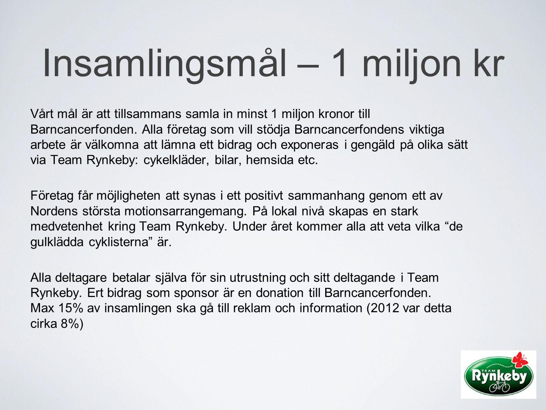 Insamlingsmål – 1 miljon kr
