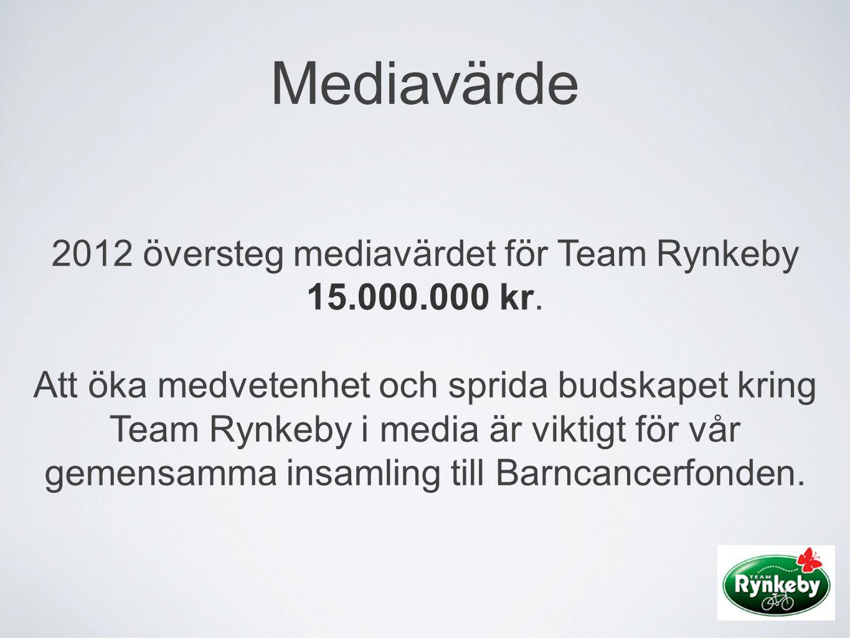 2012 översteg mediavärdet för Team Rynkeby 15.000.000 kr.
