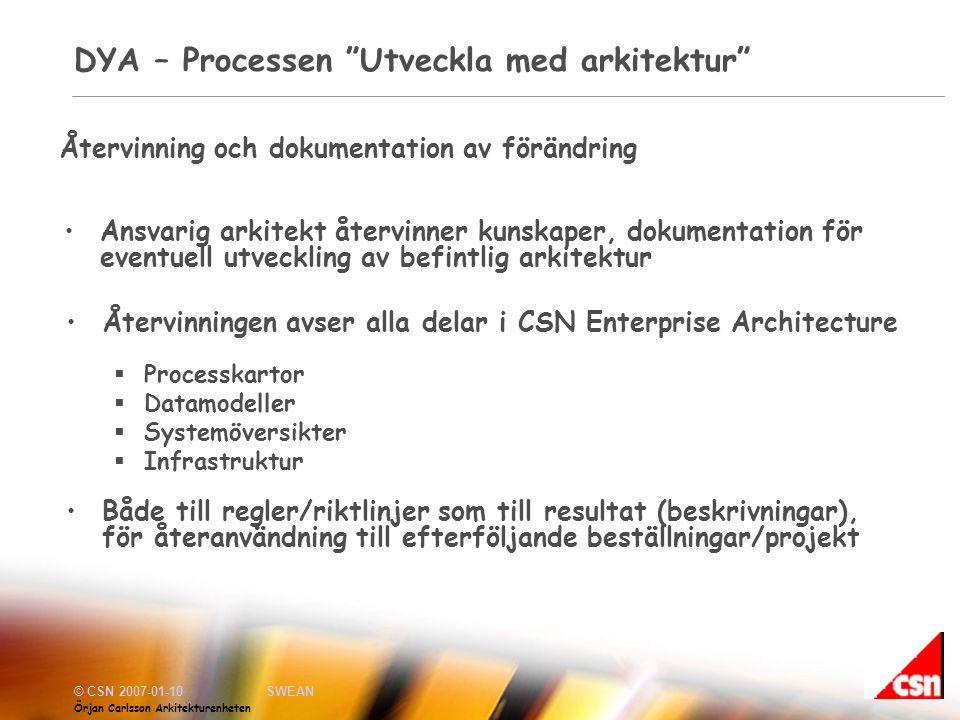 DYA – Processen Utveckla med arkitektur