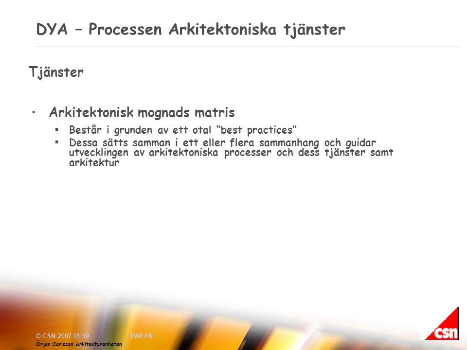 DYA – Processen Arkitektoniska tjänster