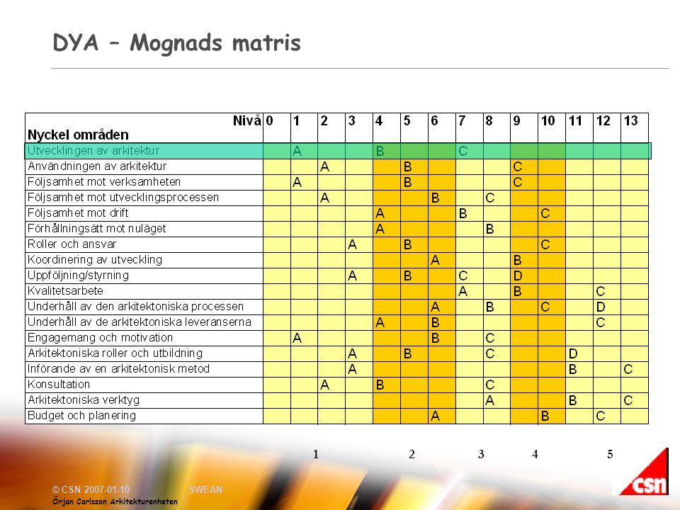 DYA – Mognads matris 1 2 3 4 5
