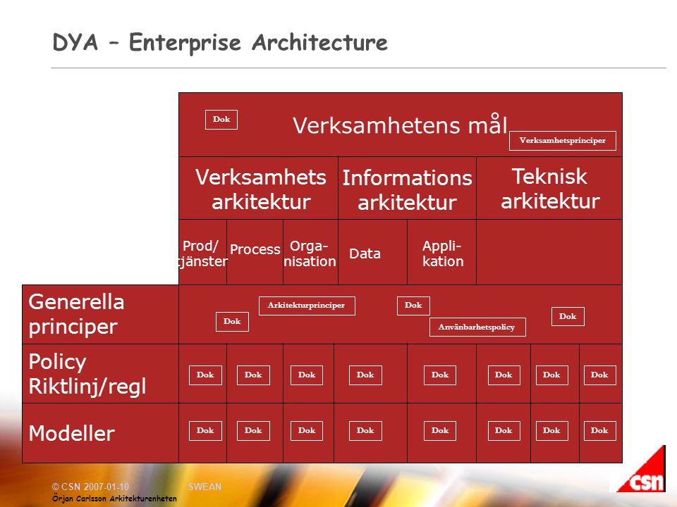 DYA – Enterprise Architecture