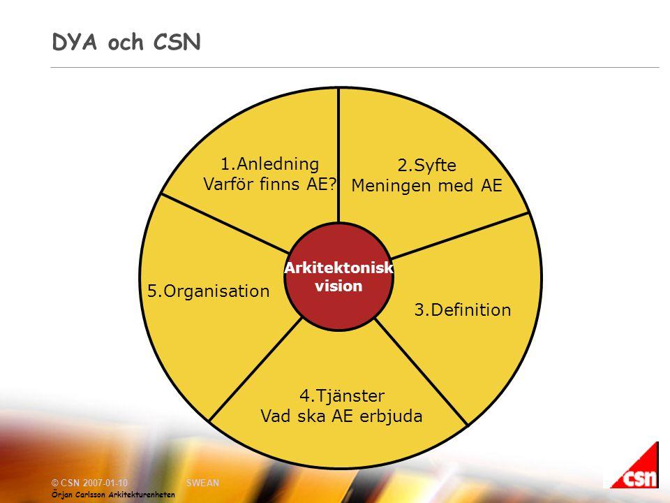 DYA och CSN 1.Anledning 2.Syfte Varför finns AE Meningen med AE