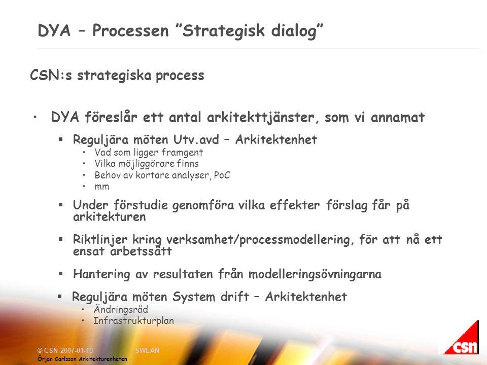 DYA – Processen Strategisk dialog