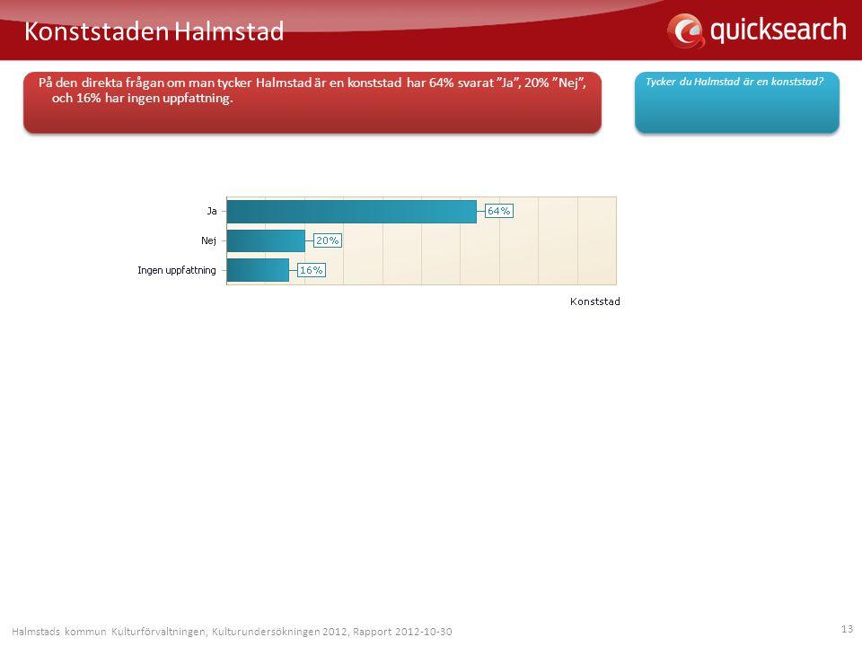 Konststaden Halmstad På den direkta frågan om man tycker Halmstad är en konststad har 64% svarat Ja , 20% Nej , och 16% har ingen uppfattning.