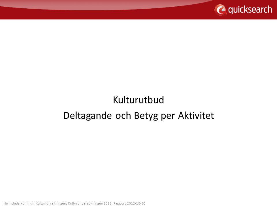 Kulturutbud Deltagande och Betyg per Aktivitet