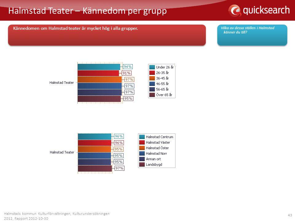 Halmstad Teater – Kännedom per grupp