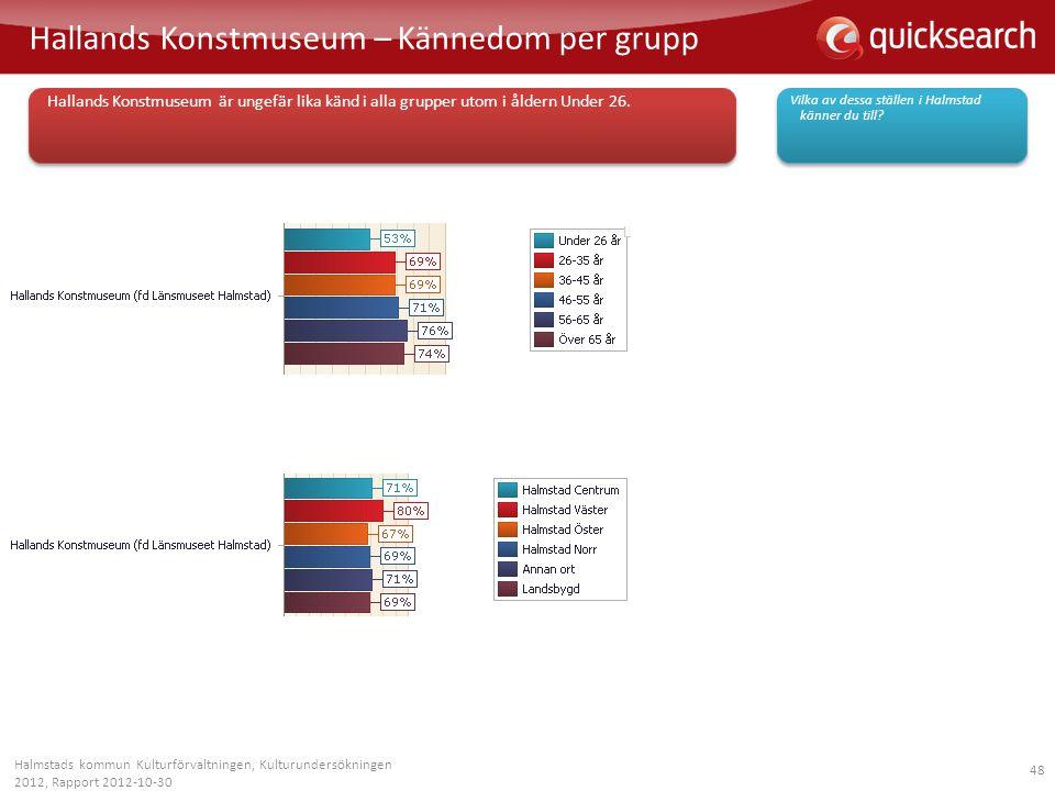 Hallands Konstmuseum – Kännedom per grupp