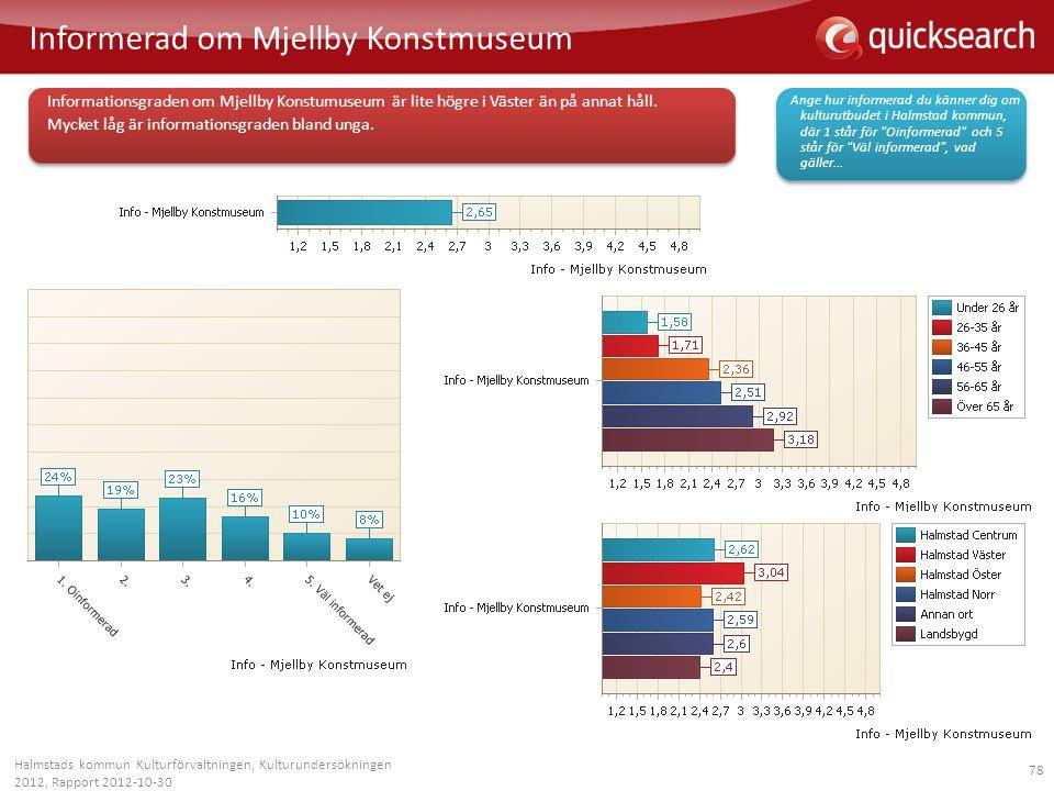 Informerad om Mjellby Konstmuseum