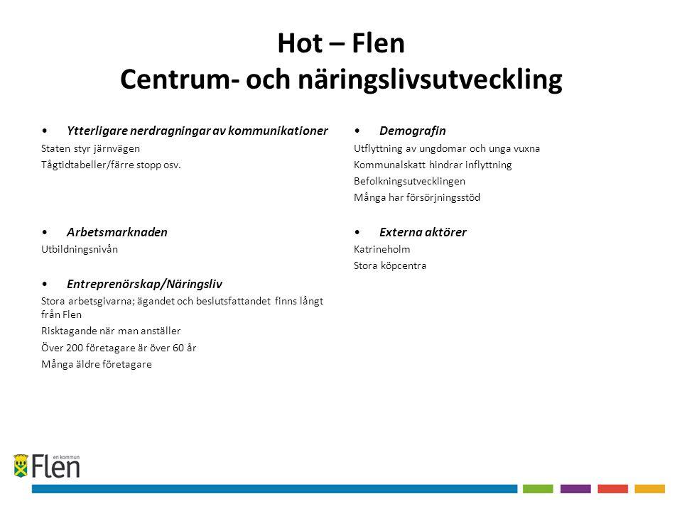 Hot – Flen Centrum- och näringslivsutveckling