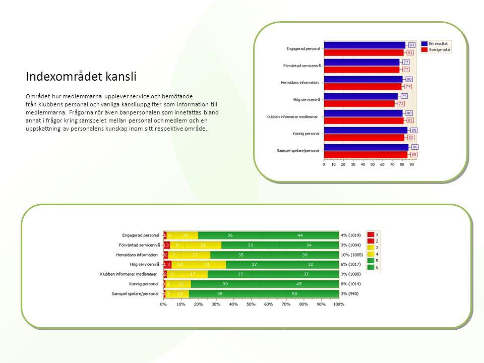 Indexområdet kansli