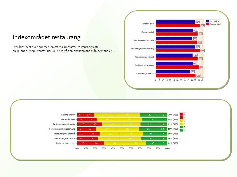Indexområdet restaurang