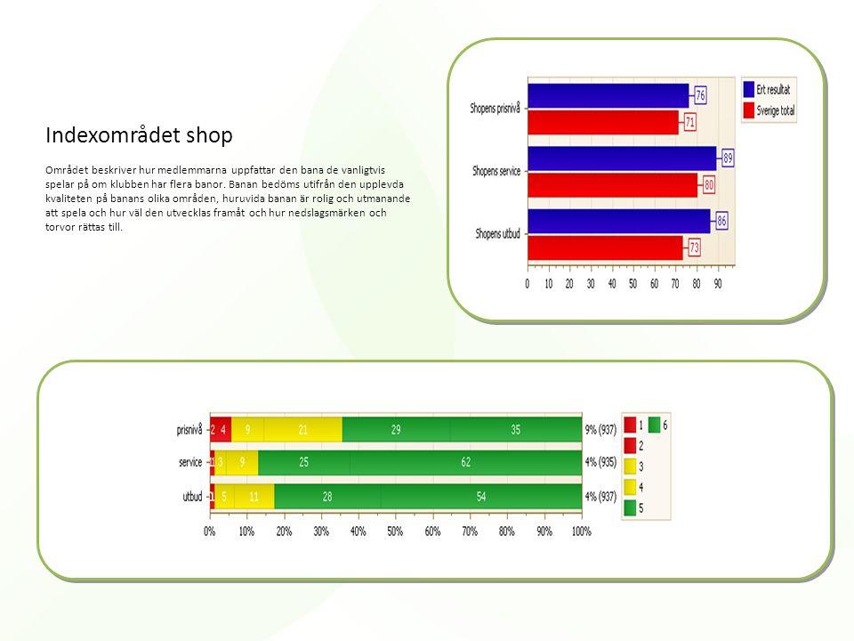 Indexområdet shop