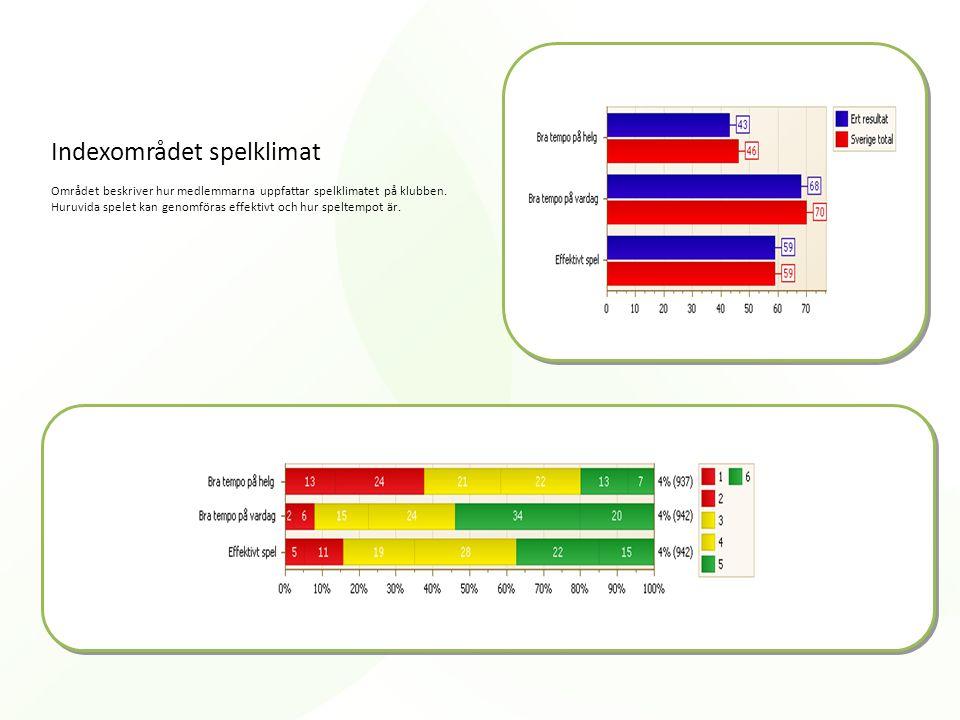 Indexområdet spelklimat