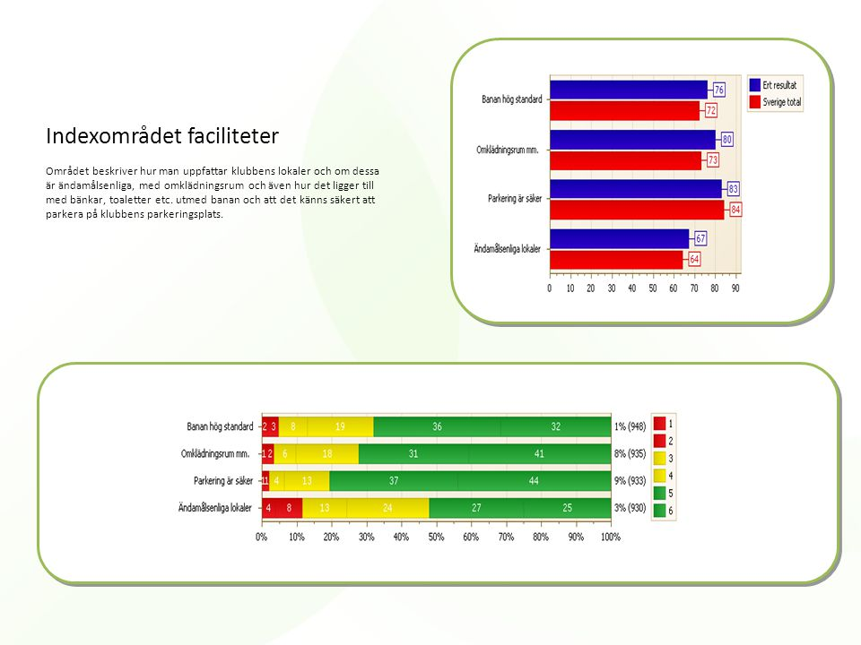 Indexområdet faciliteter