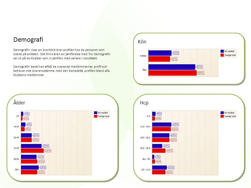 Demografi Kön Ålder Hcp