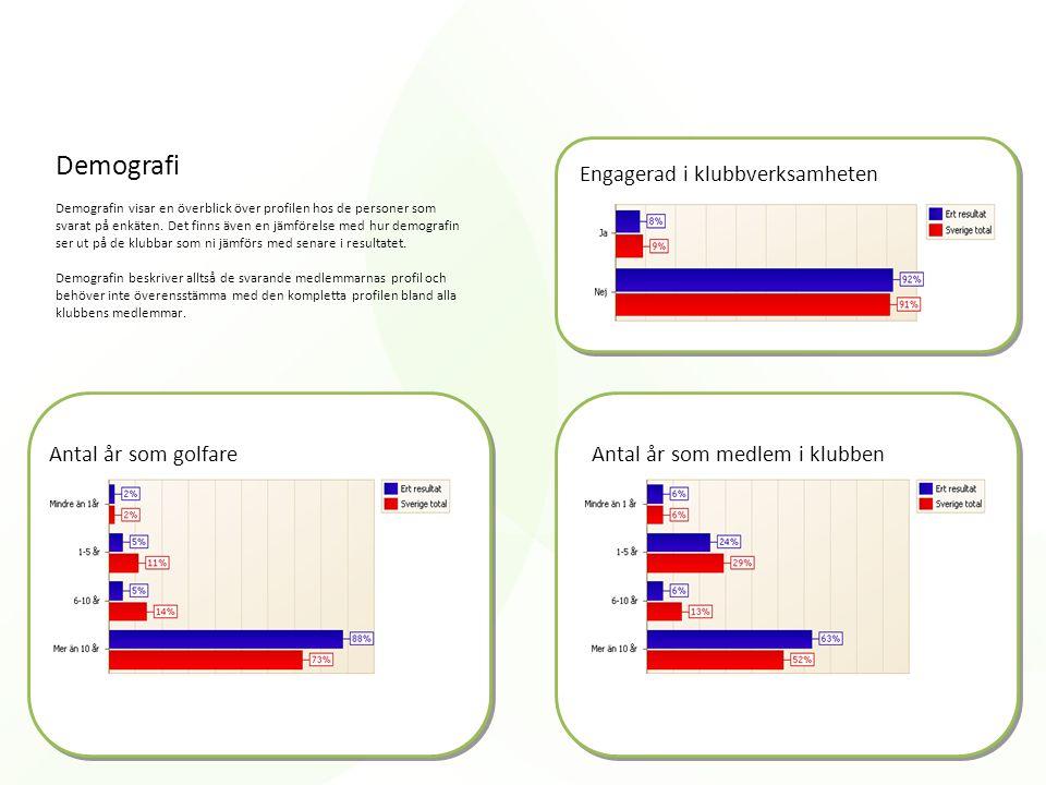 Demografi Engagerad i klubbverksamheten Antal år som golfare