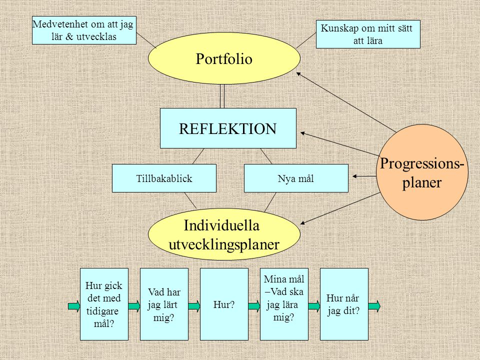 Portfolio REFLEKTION Progressions- planer Individuella