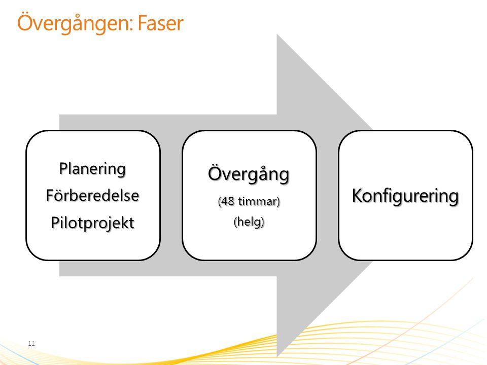 Övergången: Faser Övergång Konfigurering Planering Förberedelse