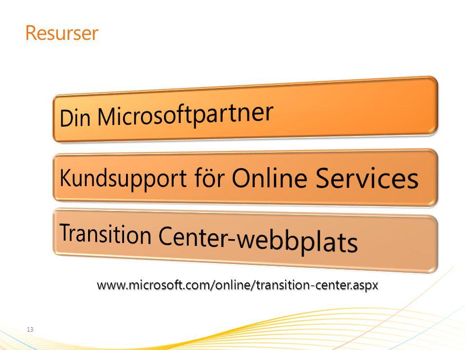 Resurser www.microsoft.com/online/transition-center.aspx
