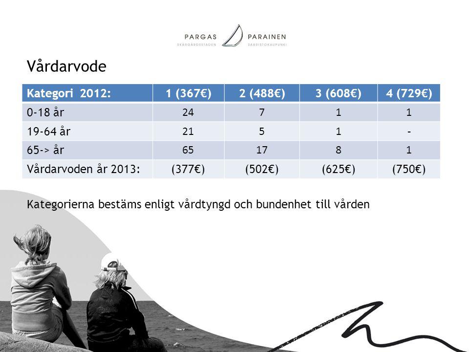 Vårdarvode Kategorierna bestäms enligt vårdtyngd och bundenhet till vården. Kategori 2012: 1 (367€)