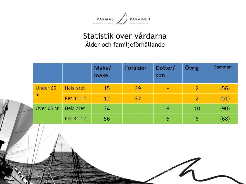Statistik över vårdarna Ålder och familjeförhållande