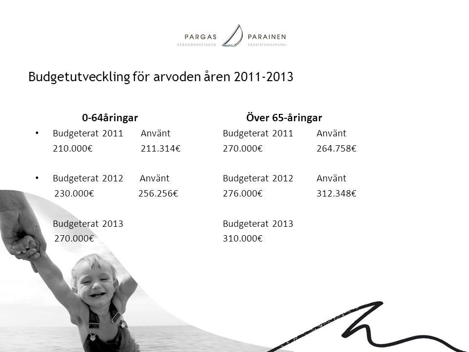 Budgetutveckling för arvoden åren 2011-2013