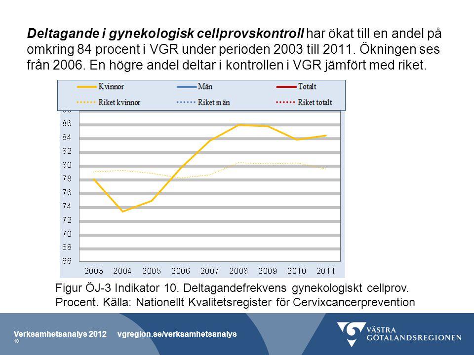 Deltagande i gynekologisk cellprovskontroll har ökat till en andel på omkring 84 procent i VGR under perioden 2003 till 2011. Ökningen ses från 2006. En högre andel deltar i kontrollen i VGR jämfört med riket.