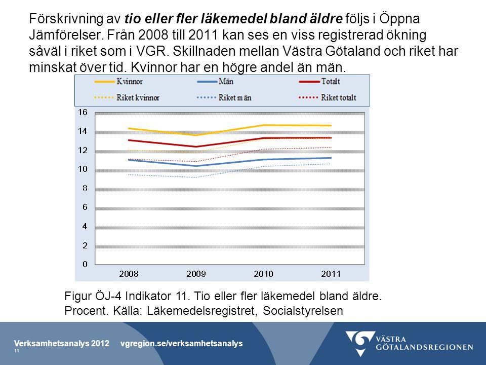 Förskrivning av tio eller fler läkemedel bland äldre följs i Öppna Jämförelser. Från 2008 till 2011 kan ses en viss registrerad ökning såväl i riket som i VGR. Skillnaden mellan Västra Götaland och riket har minskat över tid. Kvinnor har en högre andel än män.