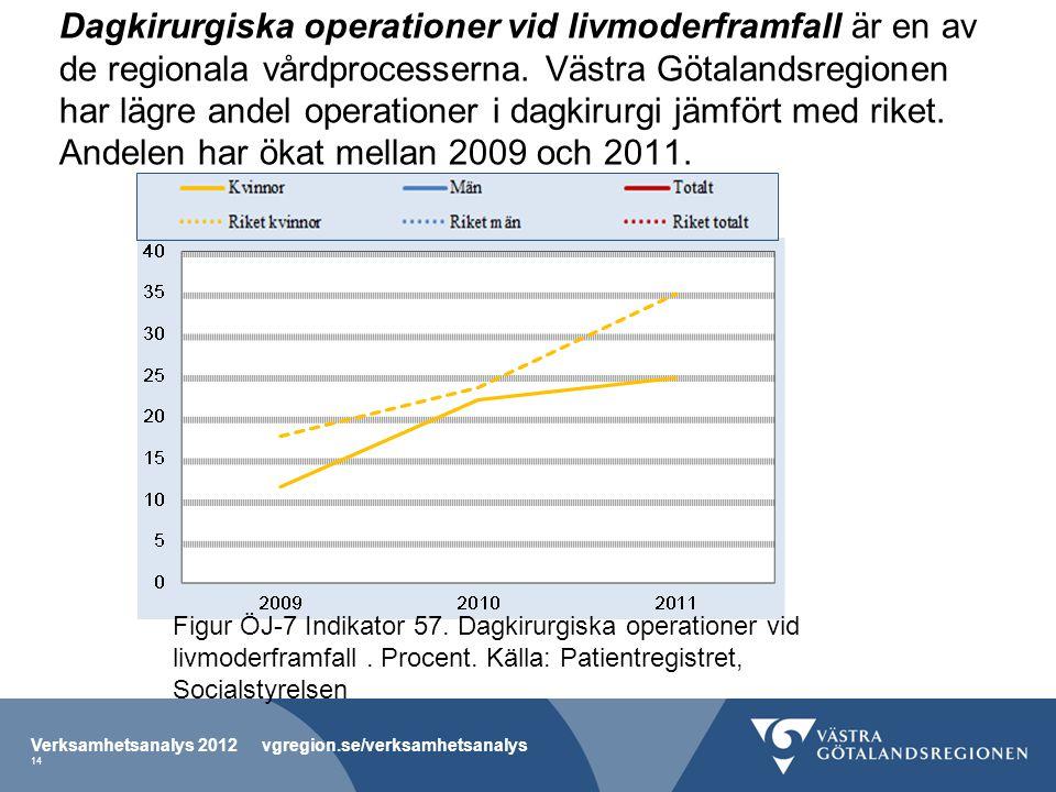 Dagkirurgiska operationer vid livmoderframfall är en av de regionala vårdprocesserna. Västra Götalandsregionen har lägre andel operationer i dagkirurgi jämfört med riket. Andelen har ökat mellan 2009 och 2011.