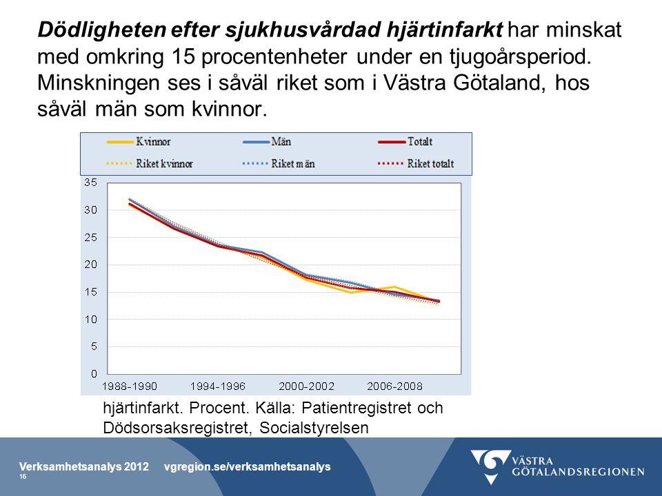 Dödligheten efter sjukhusvårdad hjärtinfarkt har minskat med omkring 15 procentenheter under en tjugoårsperiod. Minskningen ses i såväl riket som i Västra Götaland, hos såväl män som kvinnor.