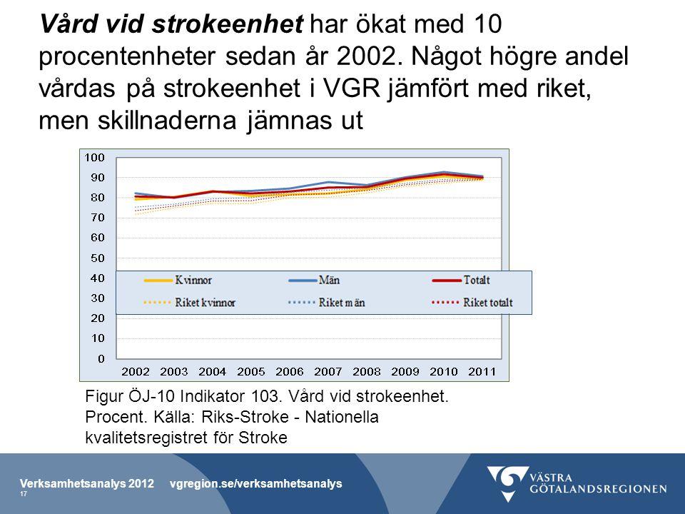 Vård vid strokeenhet har ökat med 10 procentenheter sedan år 2002