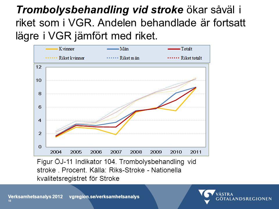 Trombolysbehandling vid stroke ökar såväl i riket som i VGR
