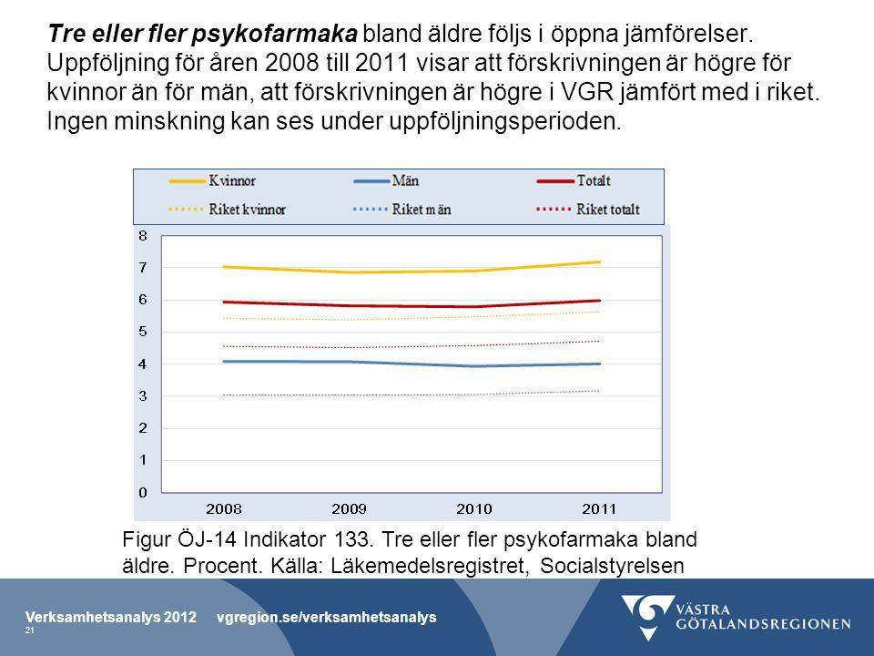Tre eller fler psykofarmaka bland äldre följs i öppna jämförelser