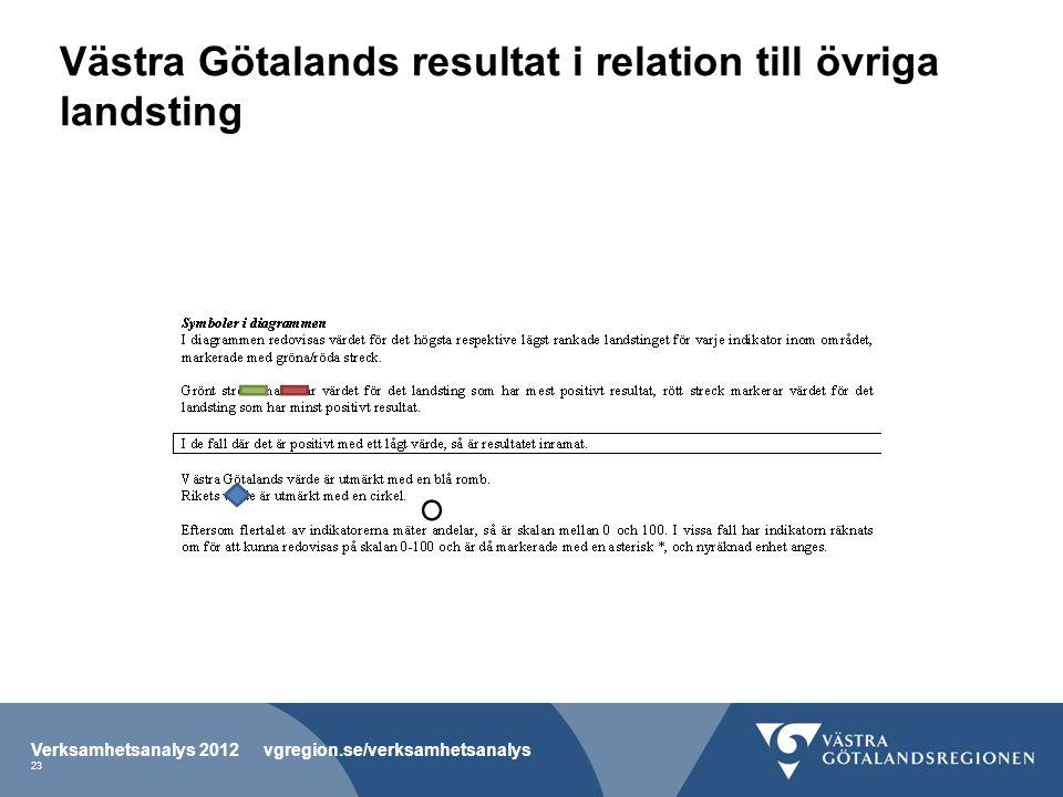 Västra Götalands resultat i relation till övriga landsting