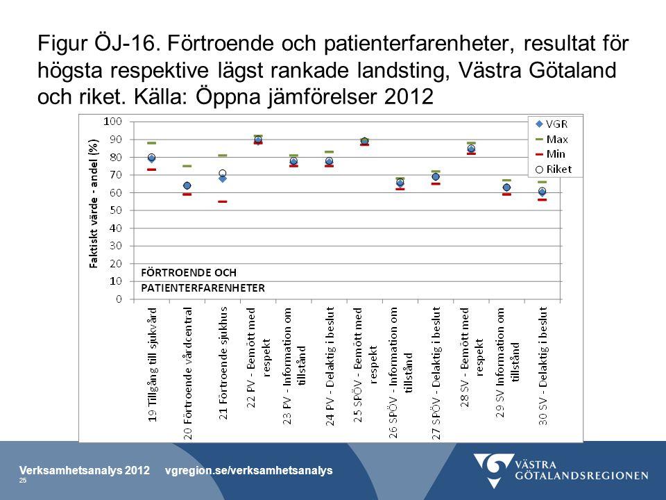 Figur ÖJ-16. Förtroende och patienterfarenheter, resultat för högsta respektive lägst rankade landsting, Västra Götaland och riket. Källa: Öppna jämförelser 2012