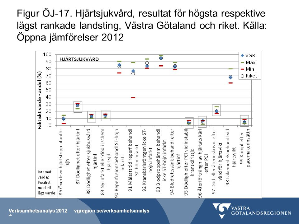 Figur ÖJ-17. Hjärtsjukvård, resultat för högsta respektive lägst rankade landsting, Västra Götaland och riket. Källa: Öppna jämförelser 2012