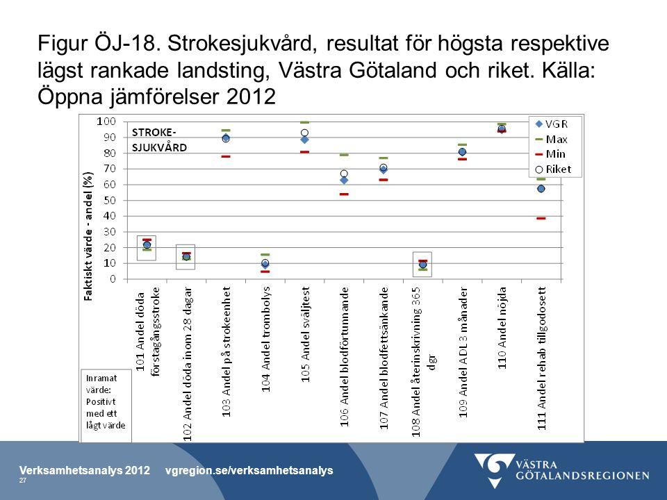 Figur ÖJ-18. Strokesjukvård, resultat för högsta respektive lägst rankade landsting, Västra Götaland och riket. Källa: Öppna jämförelser 2012