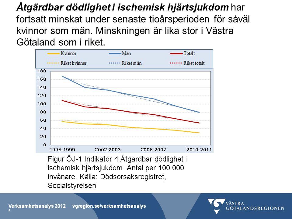 Åtgärdbar dödlighet i ischemisk hjärtsjukdom har fortsatt minskat under senaste tioårsperioden för såväl kvinnor som män. Minskningen är lika stor i Västra Götaland som i riket.