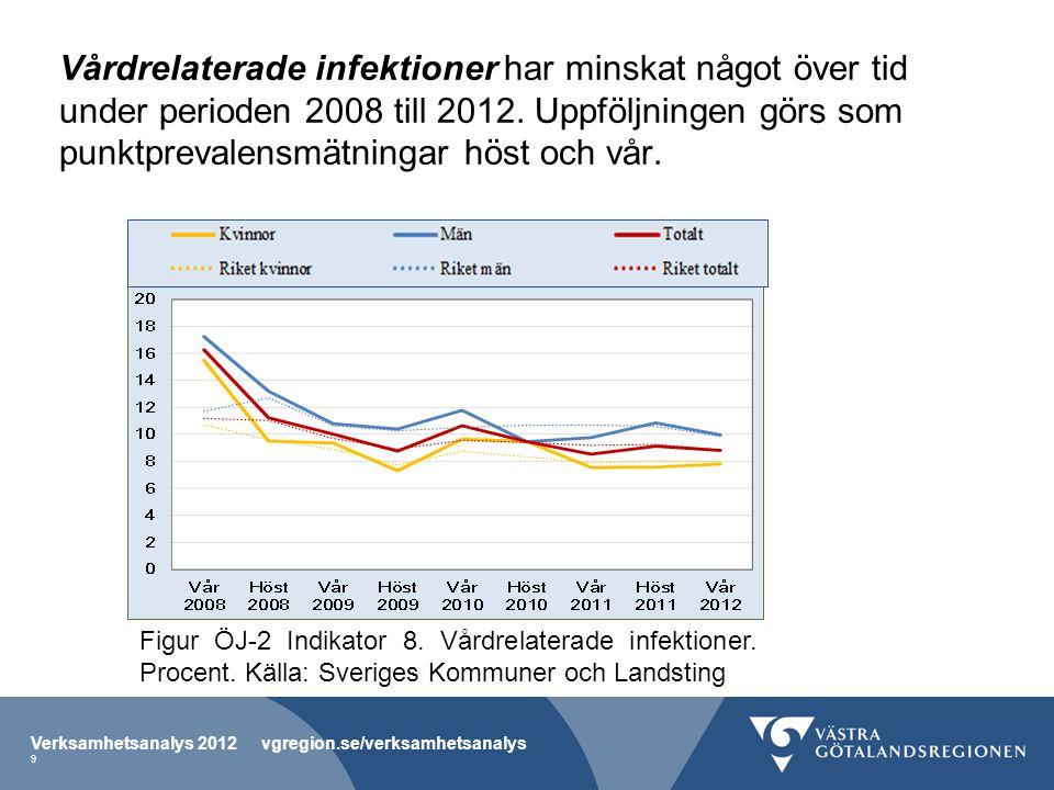 Vårdrelaterade infektioner har minskat något över tid under perioden 2008 till 2012. Uppföljningen görs som punktprevalensmätningar höst och vår.