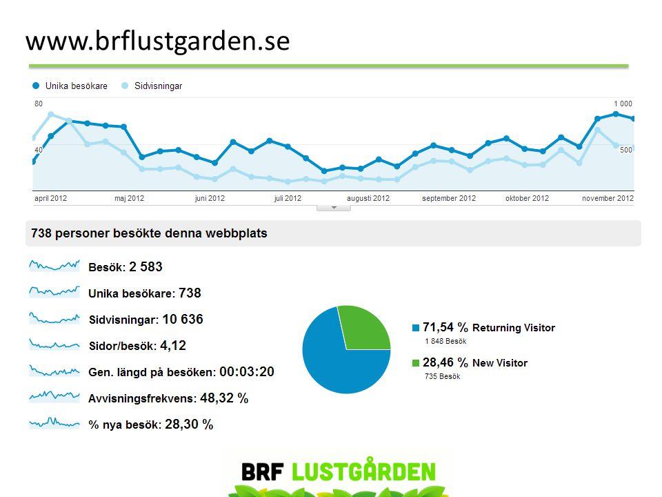 www.brflustgarden.se