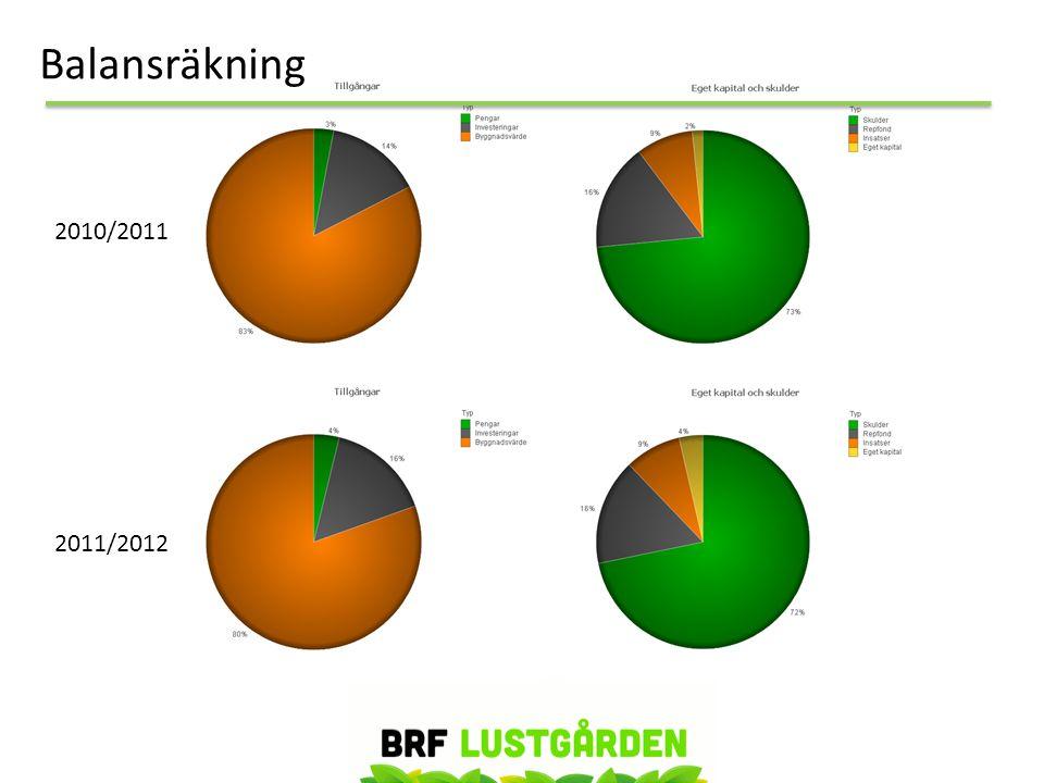 Balansräkning 2010/2011. 2011/2012.