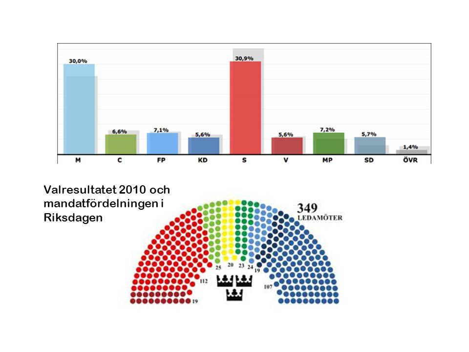 Valresultatet 2010 och mandatfördelningen i Riksdagen