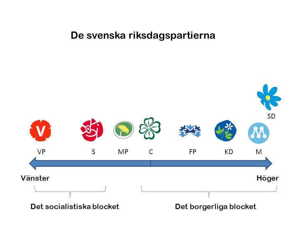De svenska riksdagspartierna
