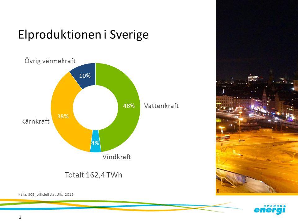 Elproduktionen i Sverige