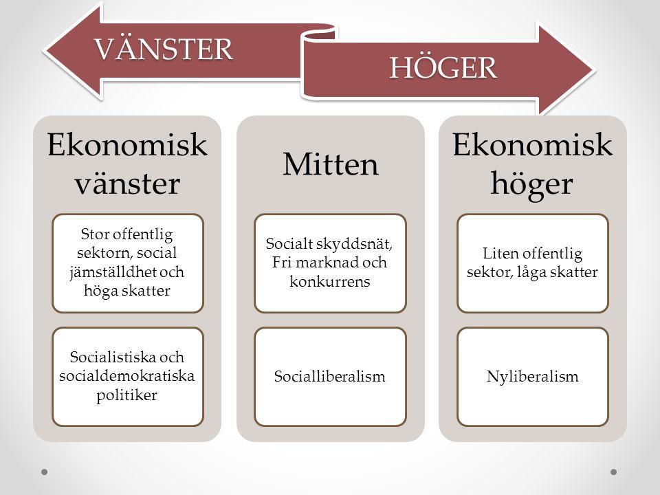 Ekonomisk vänster Mitten Ekonomisk höger VÄNSTER HÖGER