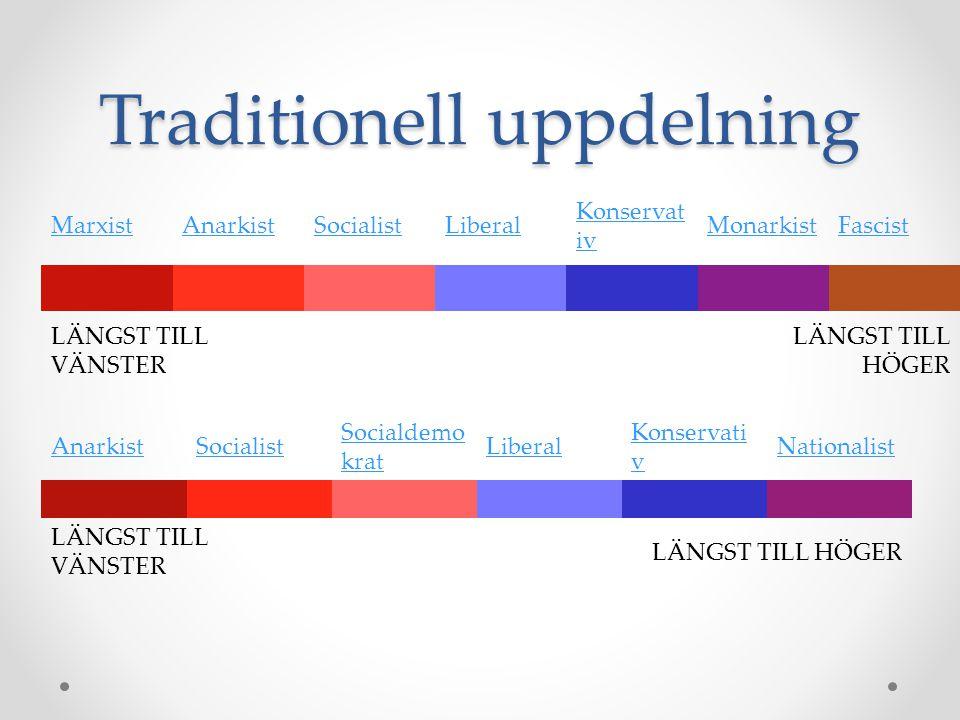 Traditionell uppdelning